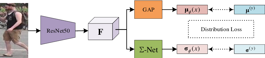 Figure 1 for Learning Posterior and Prior for Uncertainty Modeling in Person Re-Identification