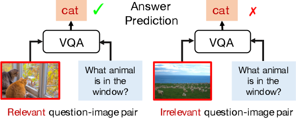 Figure 1 for Overcoming Language Priors with Self-supervised Learning for Visual Question Answering
