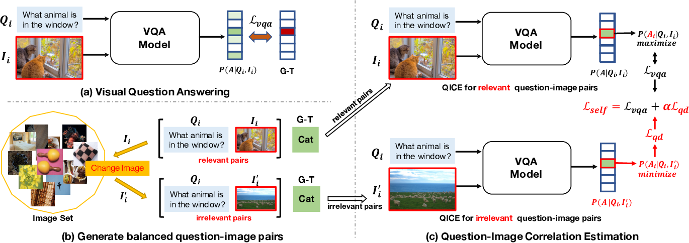 Figure 3 for Overcoming Language Priors with Self-supervised Learning for Visual Question Answering
