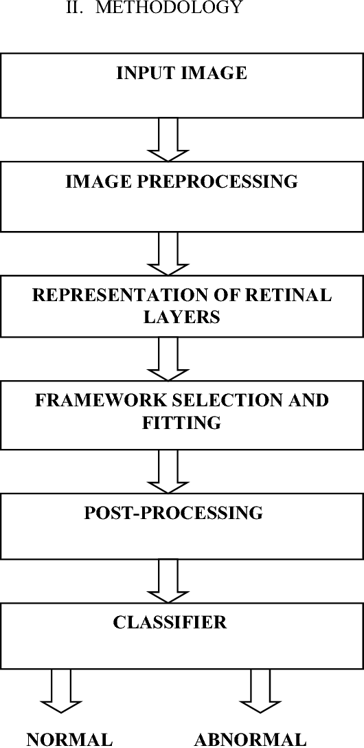 Classification of Outer Retinal Layers Based on KNN