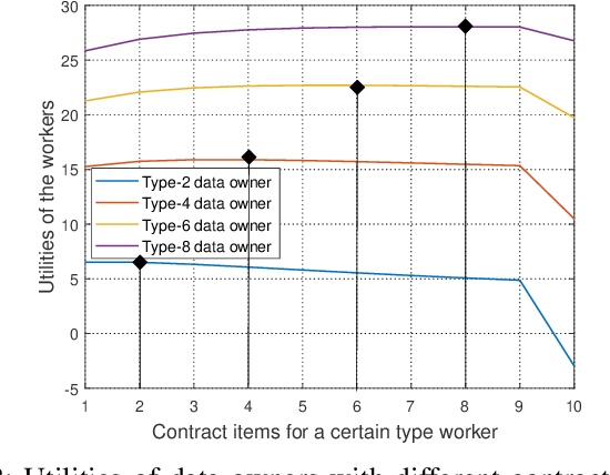 Figure 2 for Incentive Design for Efficient Federated Learning in Mobile Networks: A Contract Theory Approach