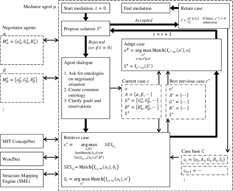 Figure 3 for CBR with Commonsense Reasoning and Structure Mapping: An Application to Mediation