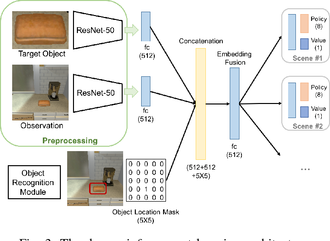 Figure 3 for Active Object Perceiver: Recognition-guided Policy Learning for Object Searching on Mobile Robots