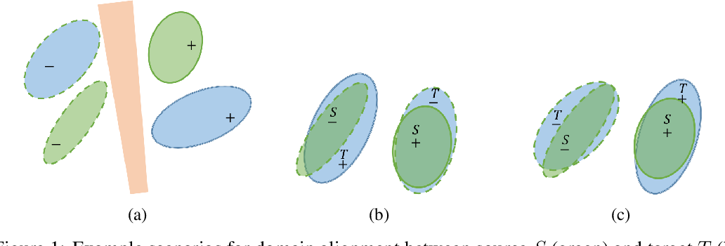 Figure 1 for Co-regularized Alignment for Unsupervised Domain Adaptation