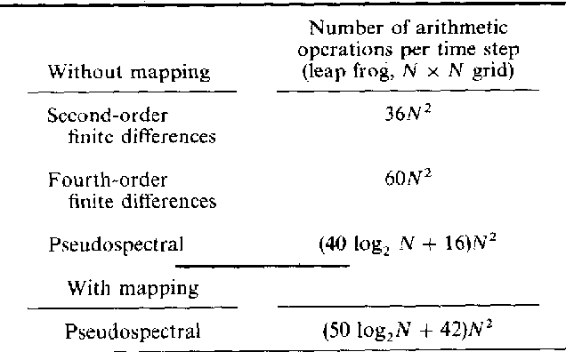 Table 1. Number of arithmetic operations for each time step with the different methods.