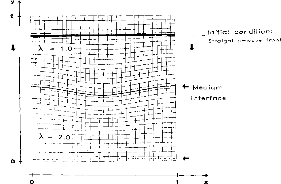 FIG. 2. Initial condition and medium parameters for test case 1 b displayed on the mapped 32 x 32 grid