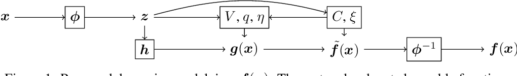 Figure 1 for Learning Dynamics Models with Stable Invariant Sets