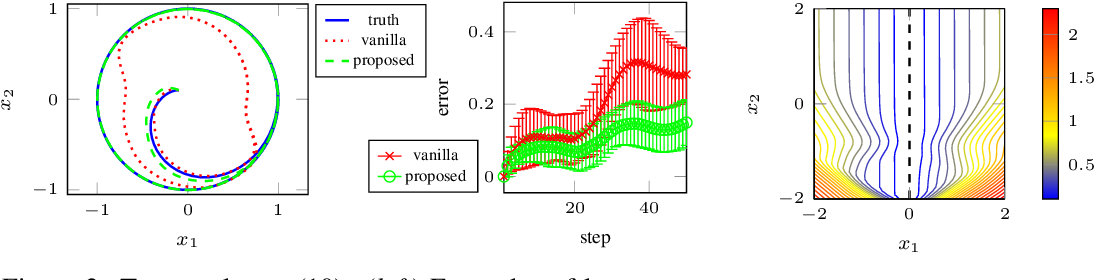 Figure 2 for Learning Dynamics Models with Stable Invariant Sets