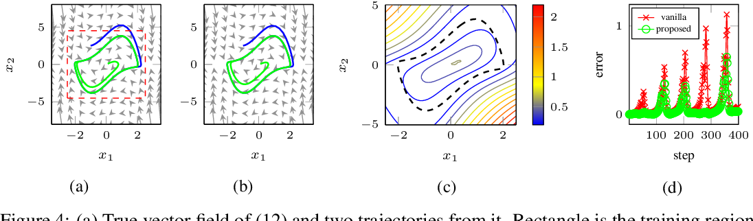Figure 3 for Learning Dynamics Models with Stable Invariant Sets