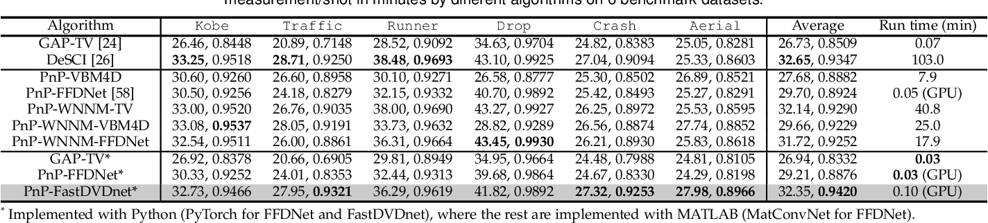 Figure 2 for Plug-and-Play Algorithms for Video Snapshot Compressive Imaging