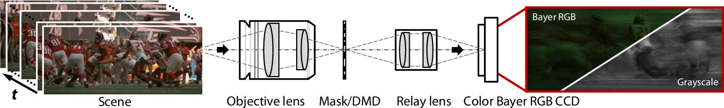 Figure 1 for Plug-and-Play Algorithms for Video Snapshot Compressive Imaging