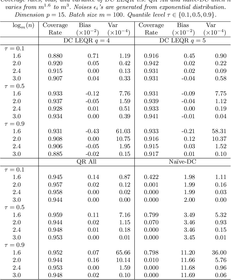 Figure 4 for Quantile Regression Under Memory Constraint