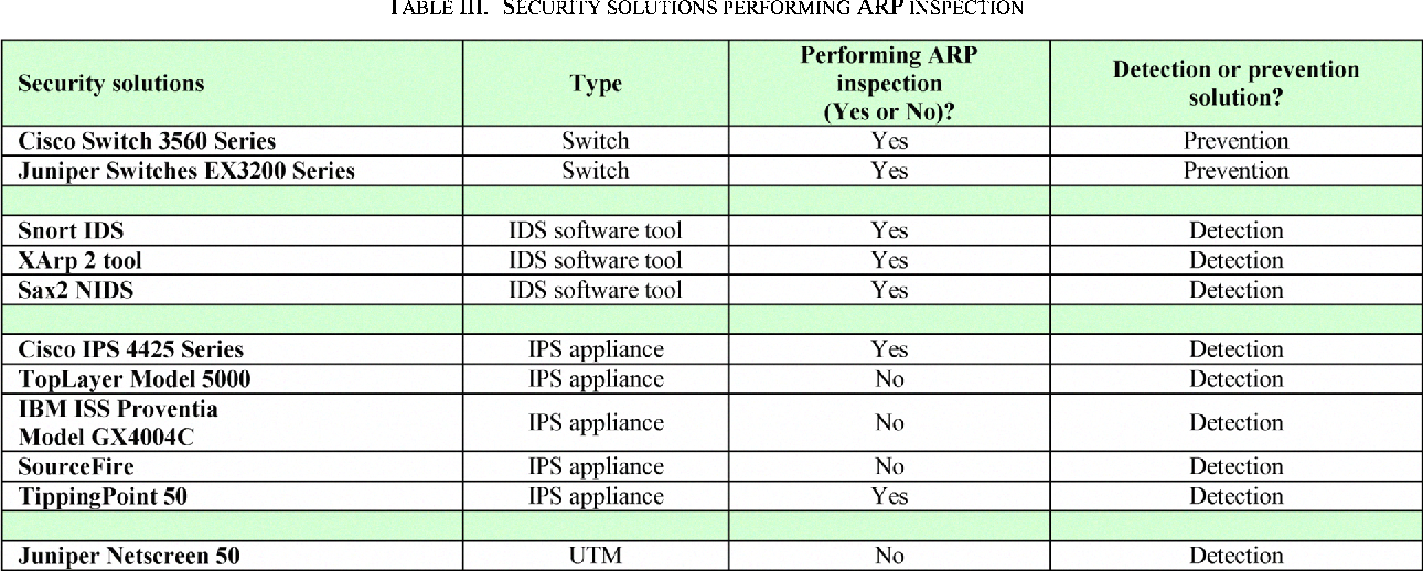 Towards more sophisticated ARP Spoofing detection/prevention