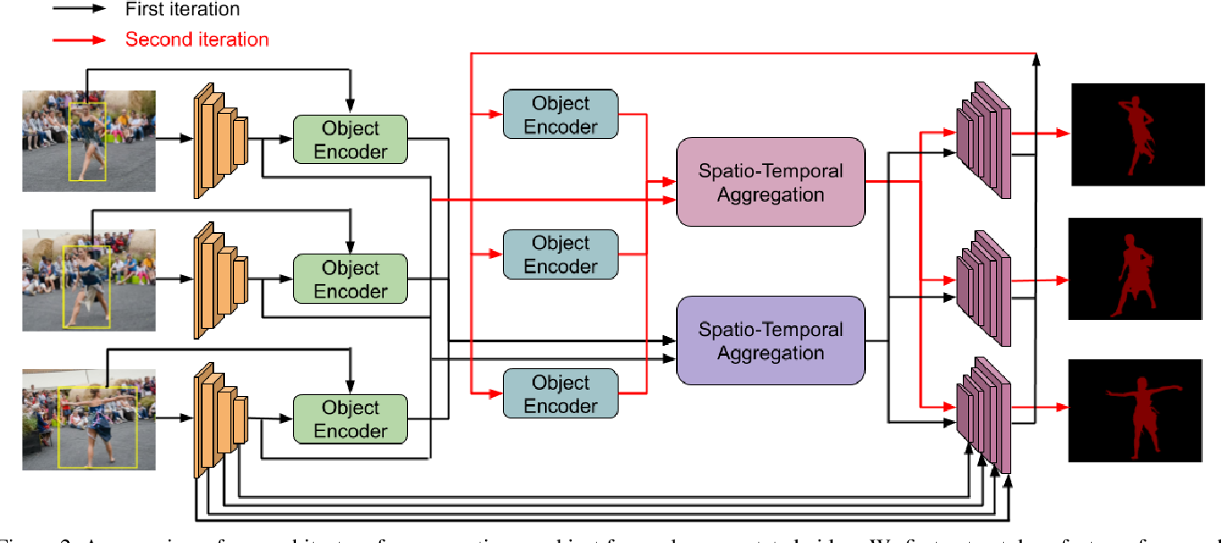 Figure 2 for Generating Masks from Boxes by Mining Spatio-Temporal Consistencies in Videos