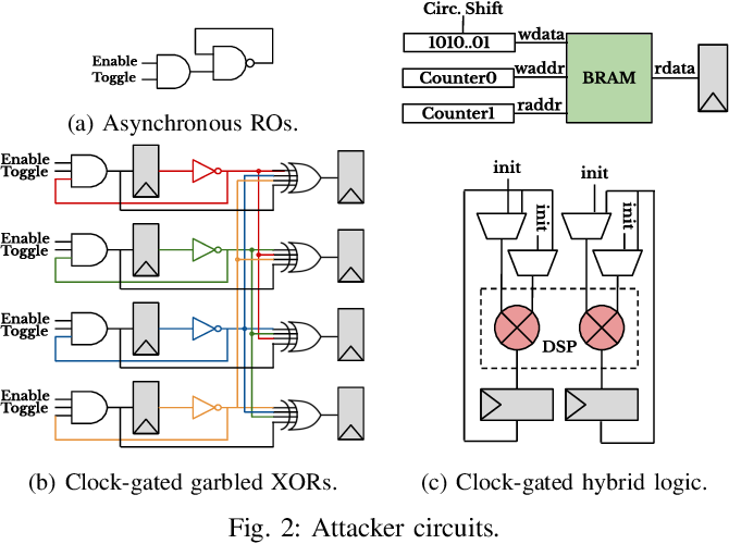 Figure 2 for Neighbors From Hell: Voltage Attacks Against Deep Learning Accelerators on Multi-Tenant FPGAs