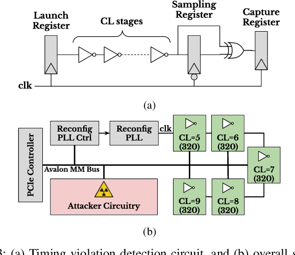 Figure 3 for Neighbors From Hell: Voltage Attacks Against Deep Learning Accelerators on Multi-Tenant FPGAs