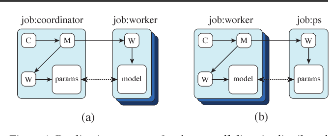 Figure 1 for TF-Replicator: Distributed Machine Learning for Researchers