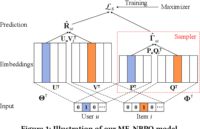 Figure 1 for Sampler Design for Implicit Feedback Data by Noisy-label Robust Learning