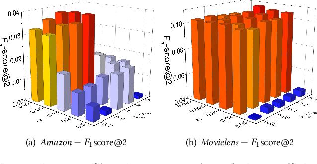Figure 4 for Sampler Design for Implicit Feedback Data by Noisy-label Robust Learning
