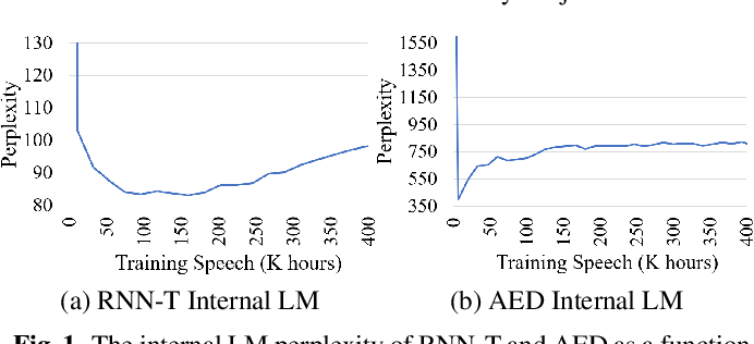 Figure 2 for Internal Language Model Estimation for Domain-Adaptive End-to-End Speech Recognition