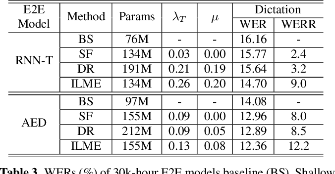 Figure 4 for Internal Language Model Estimation for Domain-Adaptive End-to-End Speech Recognition
