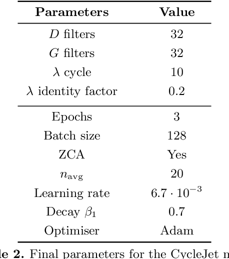 Figure 4 for Lund jet images from generative and cycle-consistent adversarial networks