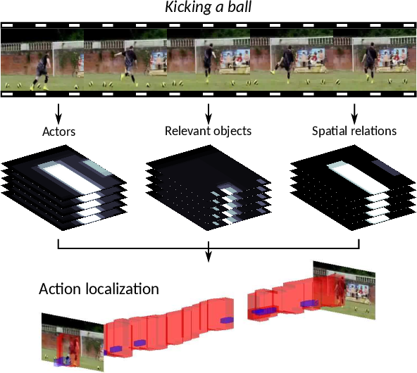 Figure 1 for Spatial-Aware Object Embeddings for Zero-Shot Localization and Classification of Actions