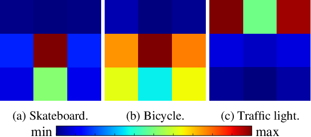 Figure 3 for Spatial-Aware Object Embeddings for Zero-Shot Localization and Classification of Actions