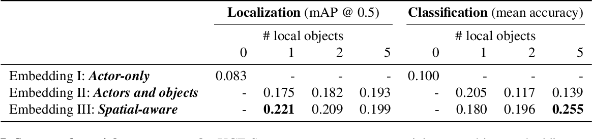 Figure 2 for Spatial-Aware Object Embeddings for Zero-Shot Localization and Classification of Actions