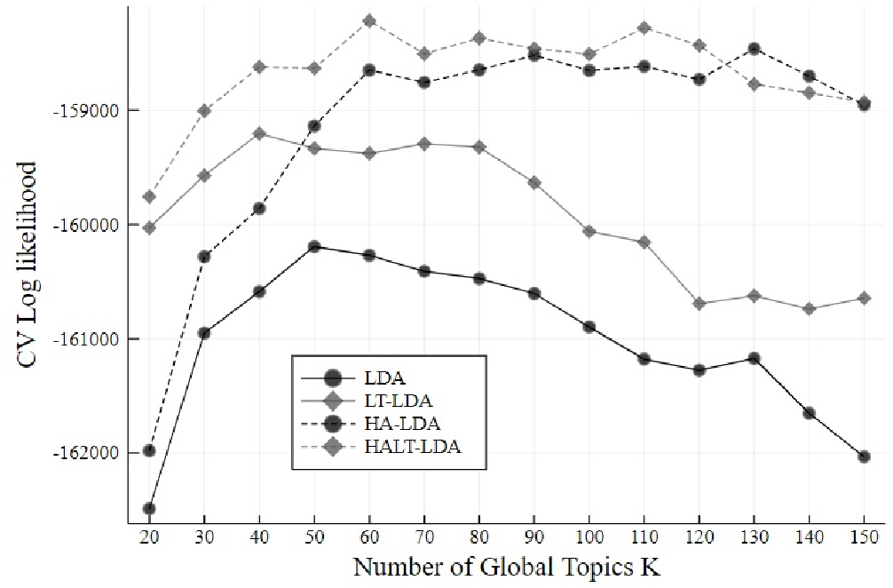 Figure 2 for Local and Global Topics in Text Modeling of Web Pages Nested in Web Sites