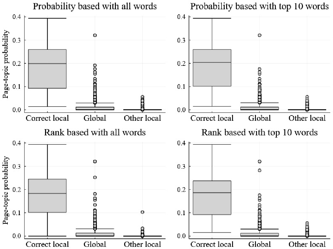 Figure 3 for Local and Global Topics in Text Modeling of Web Pages Nested in Web Sites