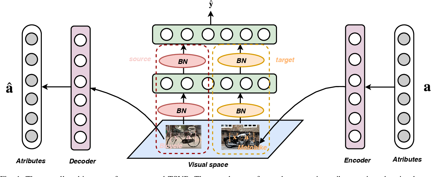 Figure 1 for Learning Cross-domain Semantic-Visual Relation for Transductive Zero-Shot Learning