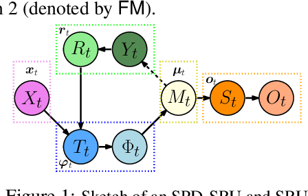 Figure 1 for A Statistical Recurrent Model on the Manifold of Symmetric Positive Definite Matrices