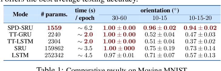 Figure 2 for A Statistical Recurrent Model on the Manifold of Symmetric Positive Definite Matrices