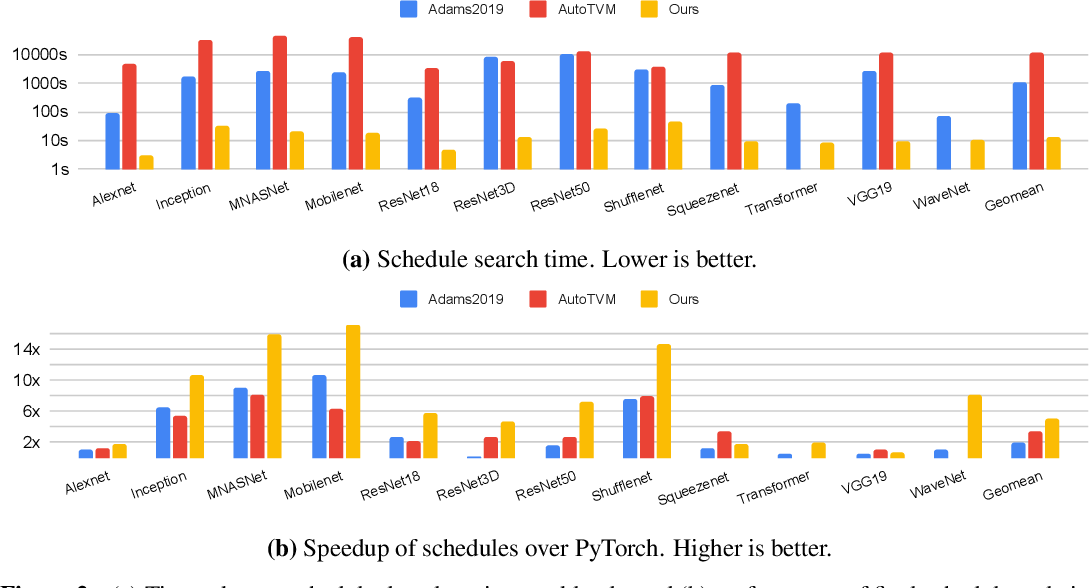 Figure 3 for Value Function Based Performance Optimization of Deep Learning Workloads