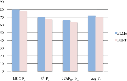 Figure 3 for Are Eliminated Spans Useless for Coreference Resolution? Not at all