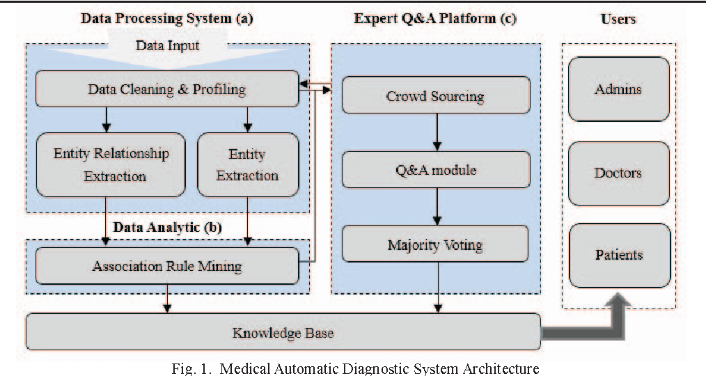 Medledge a qa based system for constructing medical knowledge base figure 1 ccuart Gallery