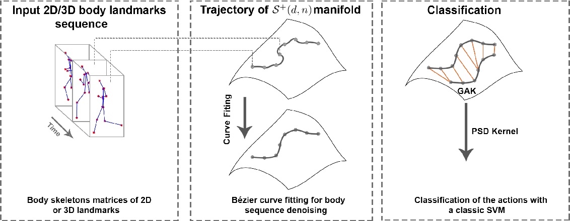 Figure 1 for Fitting, Comparison, and Alignment of Trajectories on Positive Semi-Definite Matrices with Application to Action Recognition