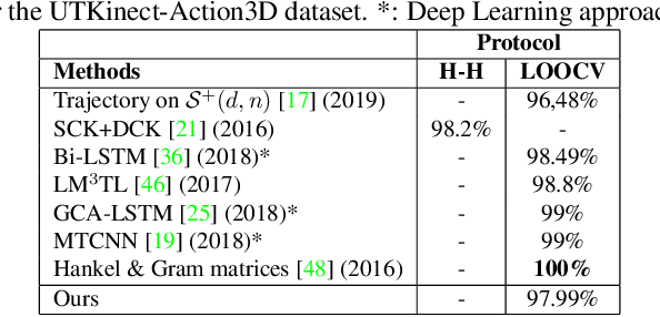 Figure 3 for Fitting, Comparison, and Alignment of Trajectories on Positive Semi-Definite Matrices with Application to Action Recognition