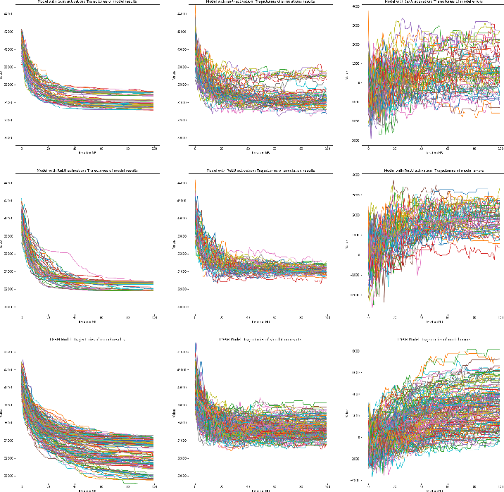 Figure 2 for Investigating performance of neural networks and gradient boosting models approximating microscopic traffic simulations in traffic optimization tasks