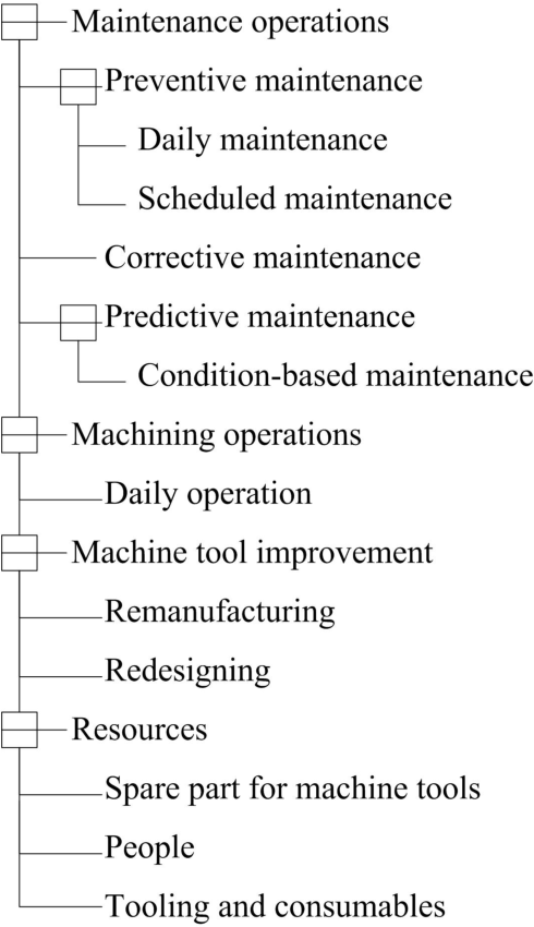A collaborative machine tool maintenance planning system based on