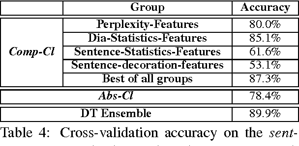 Table 4: Cross-validation accuracy on the sentTrnDB using the best selected features in each group