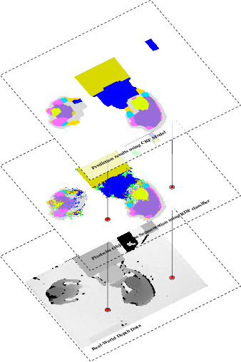 Figure 1 for Low-Cost Scene Modeling using a Density Function Improves Segmentation Performance