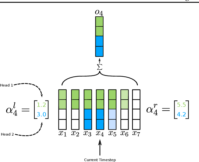 Figure 1 for Time-aware Large Kernel Convolutions