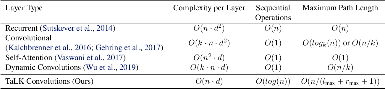 Figure 2 for Time-aware Large Kernel Convolutions