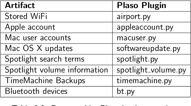 PDF] Mac OS X Forensics - Semantic Scholar
