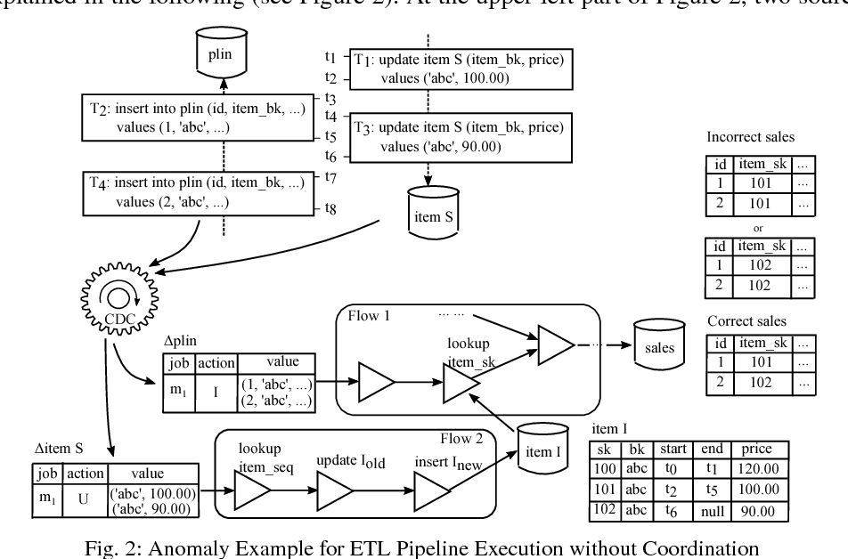 PDF] Incremental ETL Pipeline Scheduling for Near Real-Time Data
