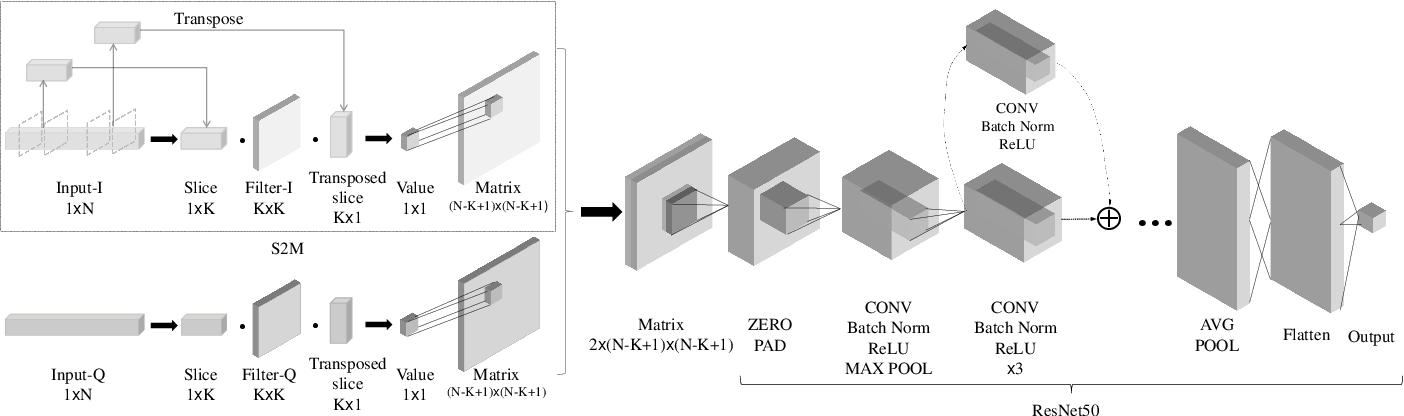 Figure 1 for SigNet: An Advanced Deep Learning Framework for Radio Signal Classification