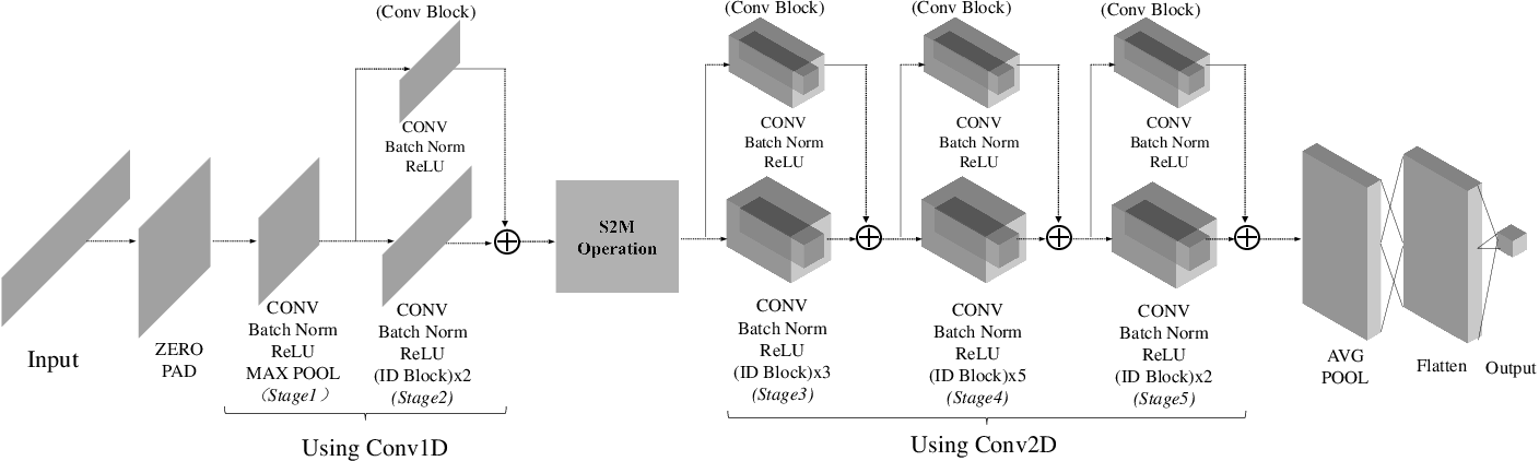 Figure 2 for SigNet: An Advanced Deep Learning Framework for Radio Signal Classification