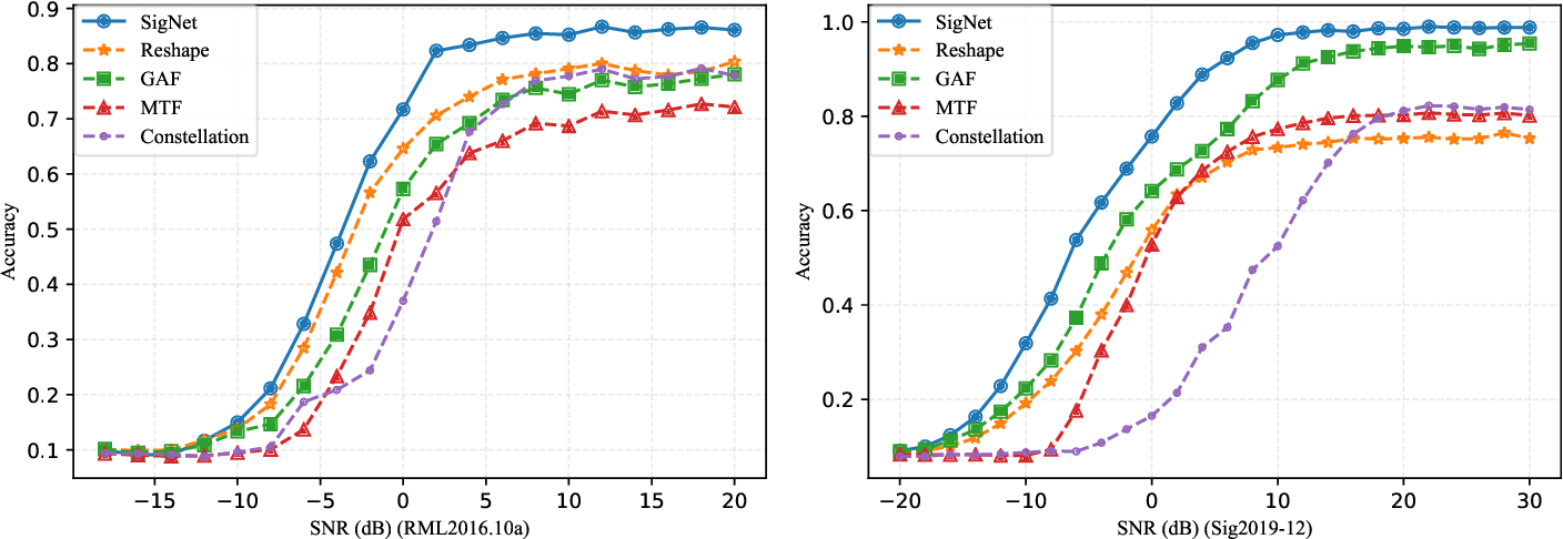 Figure 3 for SigNet: An Advanced Deep Learning Framework for Radio Signal Classification